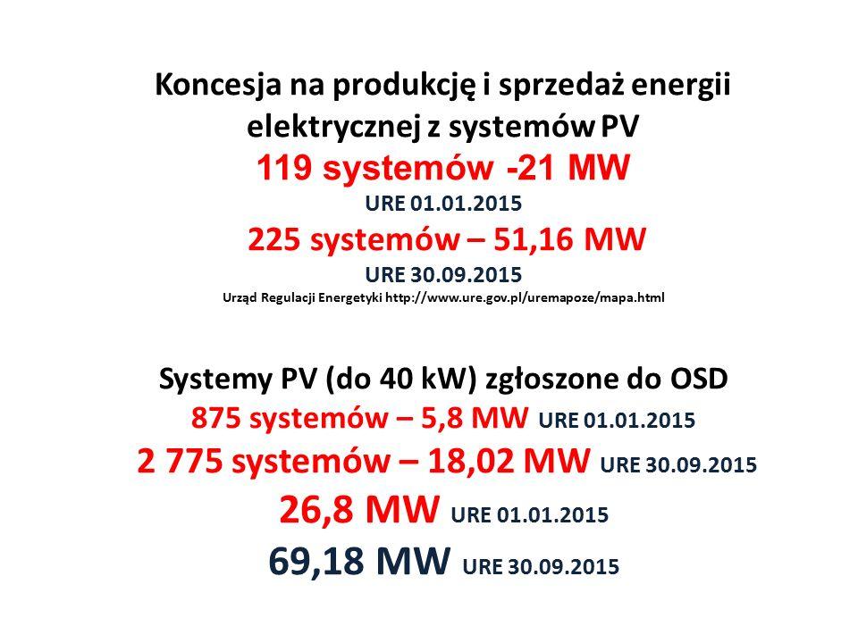 Koncesja na produkcję i sprzedaż energii elektrycznej z systemów PV 119 systemów -21 MW URE 01.01.2015 225 systemów – 51,16 MW URE 30.09.2015 Urząd Re