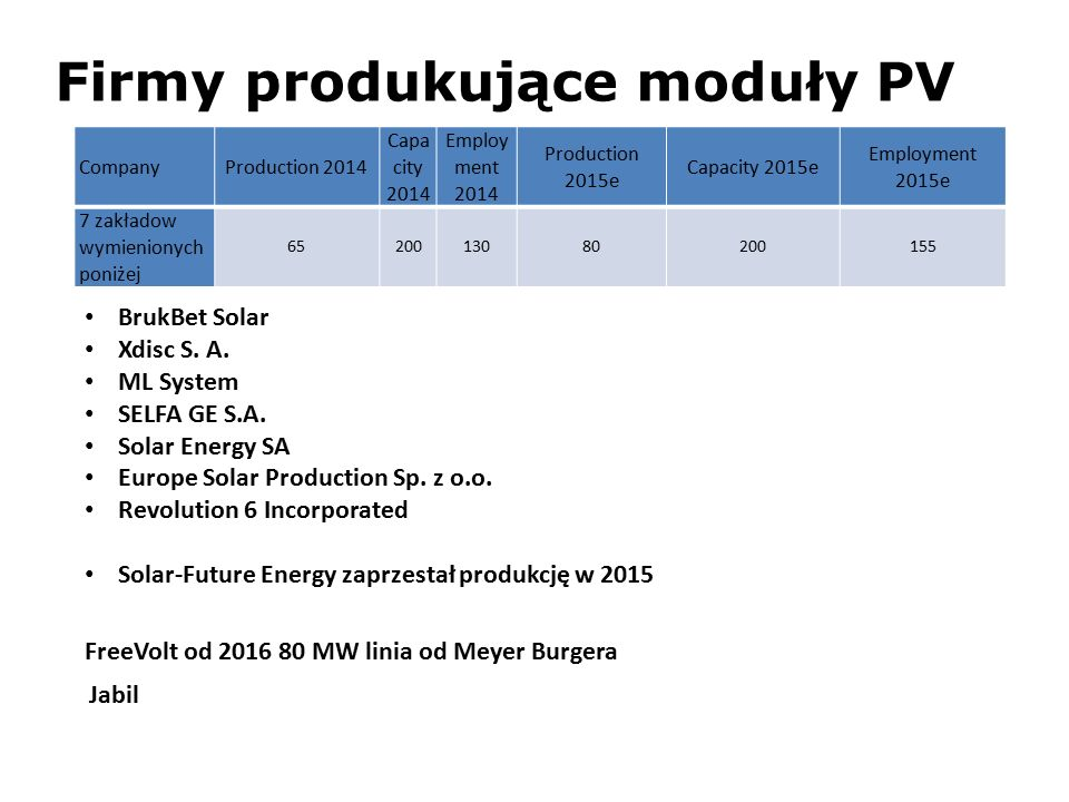 CompanyProduction 2014 Capa city 2014 Employ ment 2014 Production 2015e Capacity 2015e Employment 2015e 7 zakładow wymienionych poniżej 6520013080200155 BrukBet Solar Xdisc S.