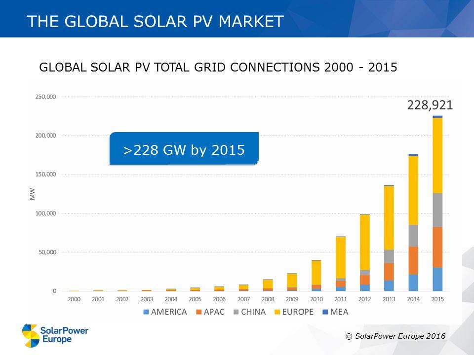 THE EUROPEAN SOLAR PV MARKET >96 GW by 2015 © SolarPower Europe 2016 EUROPEAN SOLAR PV TOTAL GRID CONNECTIONS 2000 - 2015