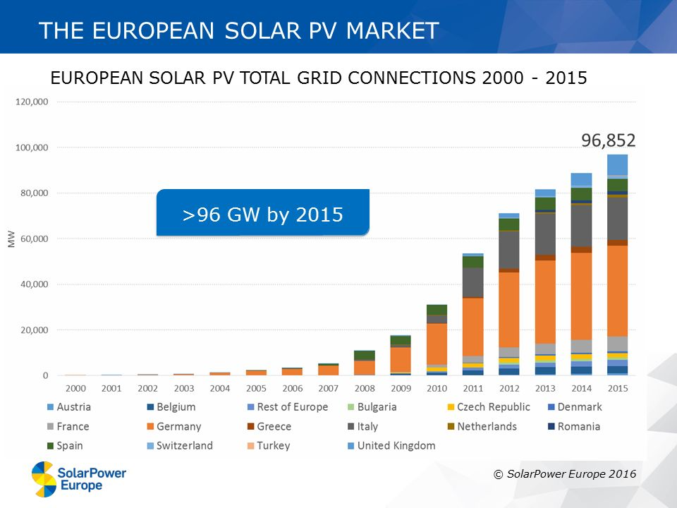 THE EUROPEAN SOLAR PV MARKET >96 GW by 2015 © SolarPower Europe 2016 EUROPEAN SOLAR PV TOTAL GRID CONNECTIONS 2000 - 2015