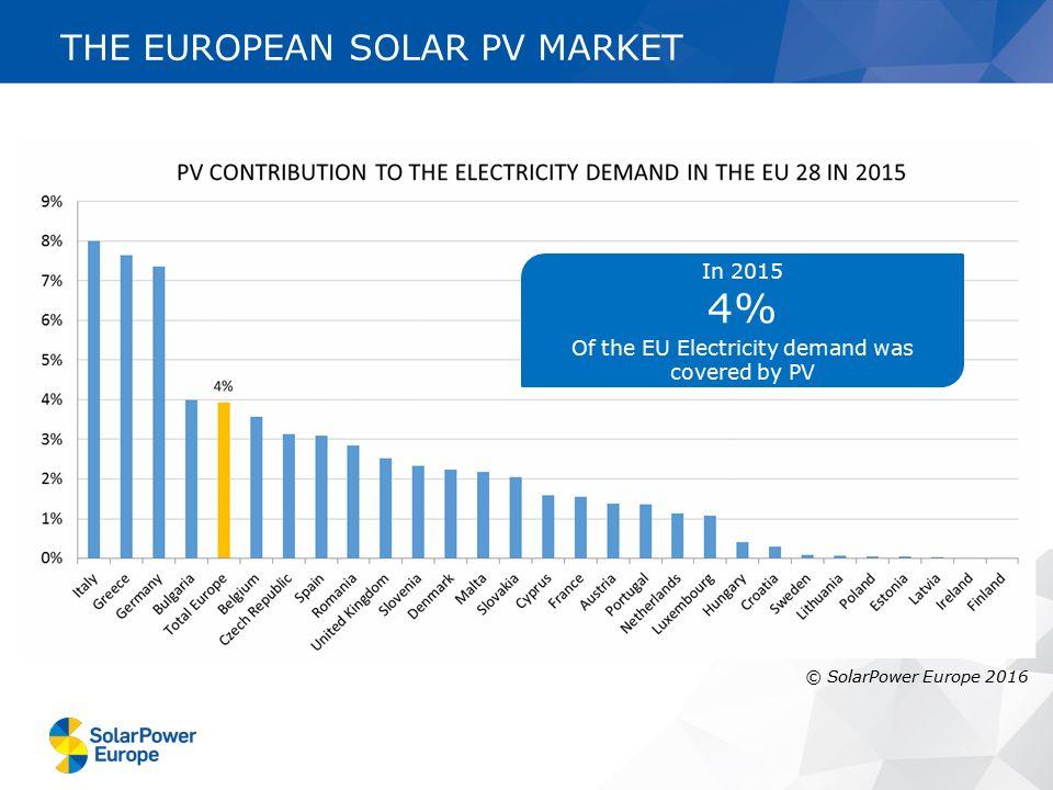 POWER GENERATION CAPACITIES ADDED IN THE EU 28 IN 2015 Source: EWEA, ESTELA, SOLARPOWER EUROPE THE EUROPEAN SOLAR PV MARKET