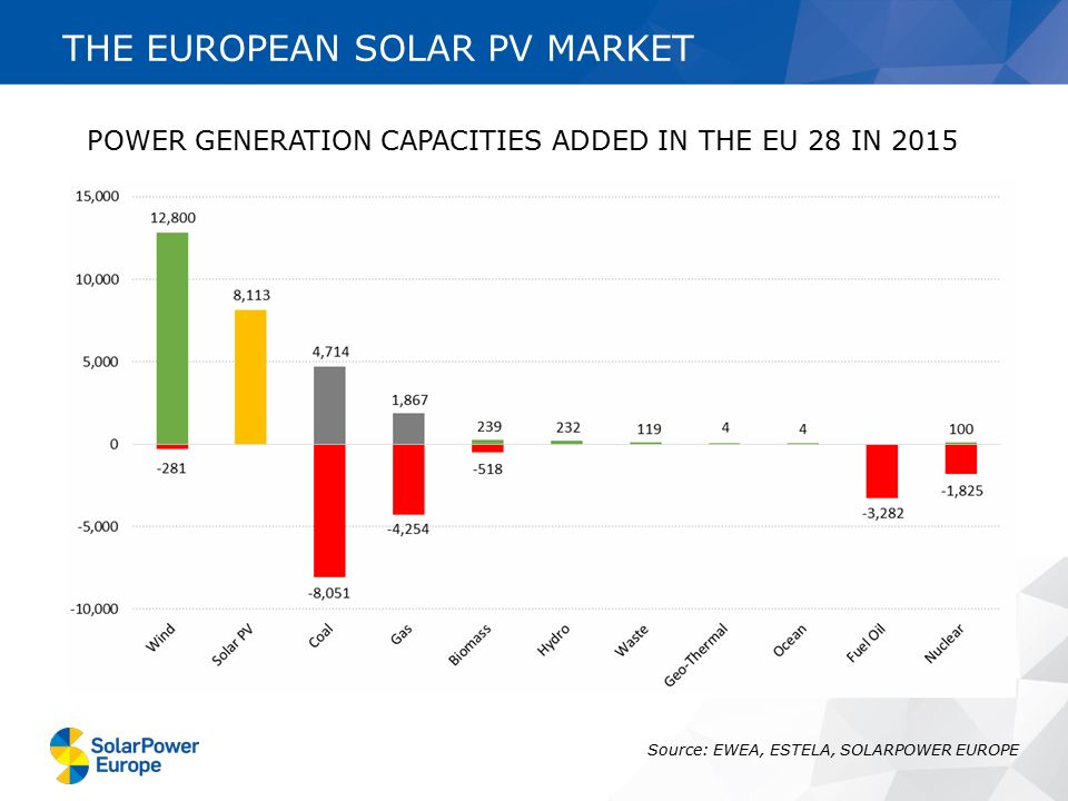 POWER GENERATION CAPACITIES ADDED IN THE EU 28 IN 2015 Source: EWEA, ESTELA, SOLARPOWER EUROPE THE EUROPEAN SOLAR PV MARKET