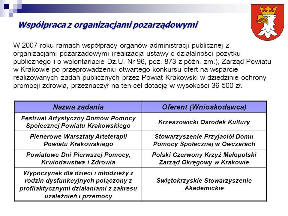 Współpraca z organizacjami pozarządowymi Nazwa zadaniaOferent (Wnioskodawca) Festiwal Artystyczny Domów Pomocy Społecznej Powiatu Krakowskiego Krzeszo