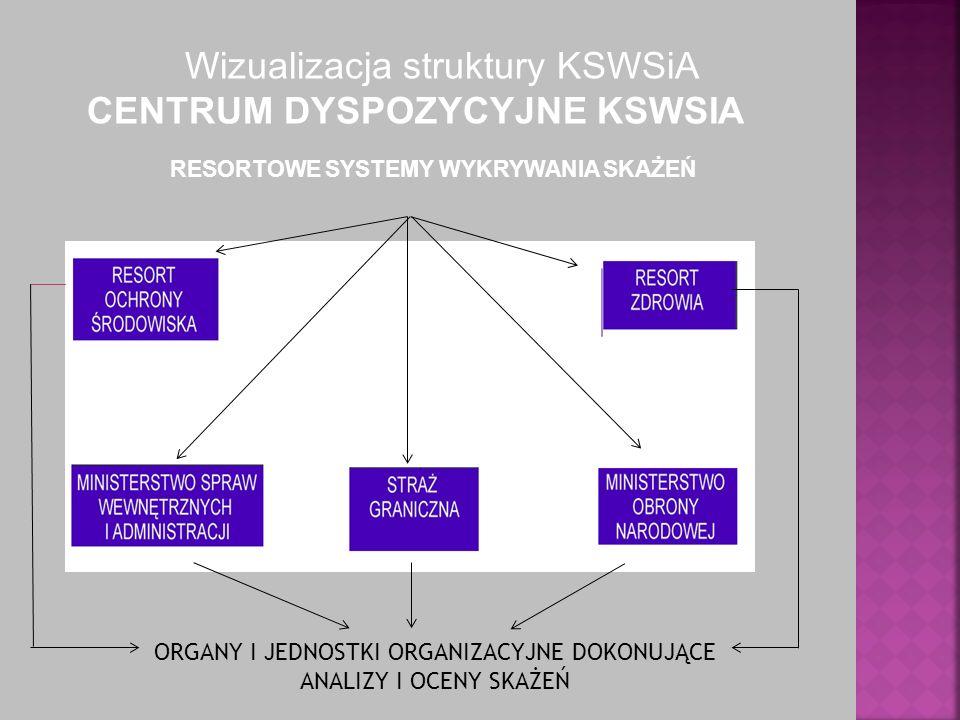 Wizualizacja struktury KSWSiA CENTRUM DYSPOZYCYJNE KSWSIA RESORTOWE SYSTEMY WYKRYWANIA SKAŻEŃ ORGANY I JEDNOSTKI ORGANIZACYJNE DOKONUJĄCE ANALIZY I OCENY SKAŻEŃ