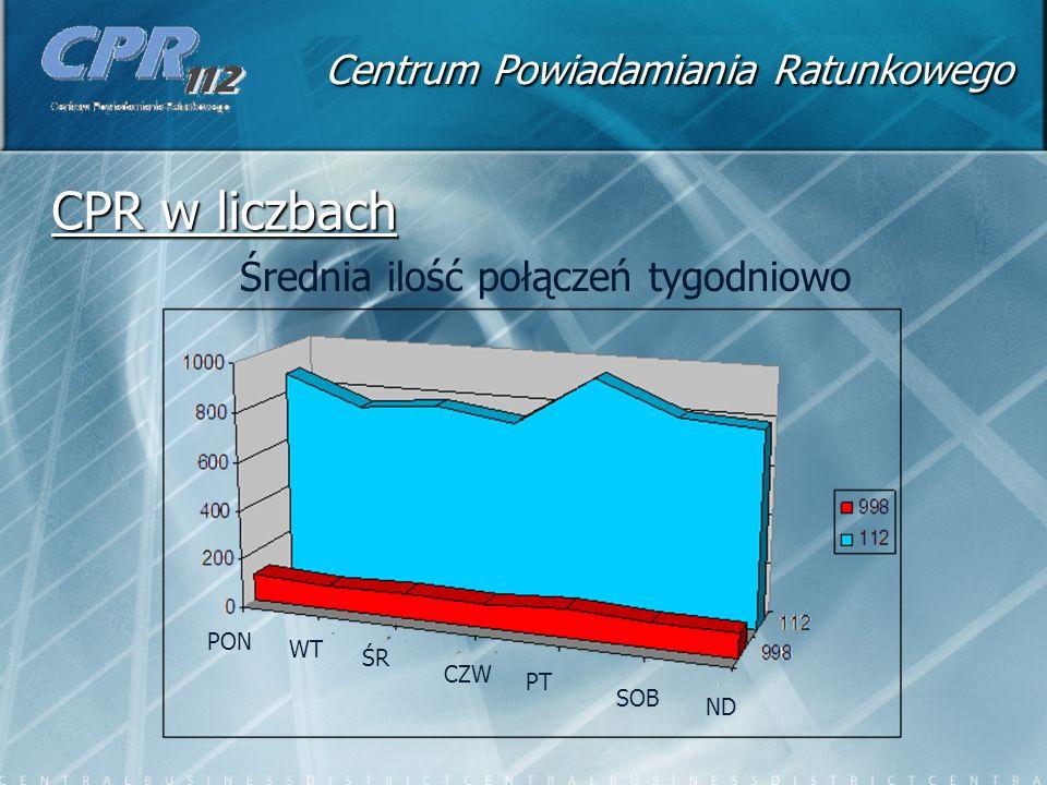 Centrum Powiadamiania Ratunkowego CPR w liczbach ND SOB PT CZW ŚR WT PON Średnia ilość połączeń tygodniowo