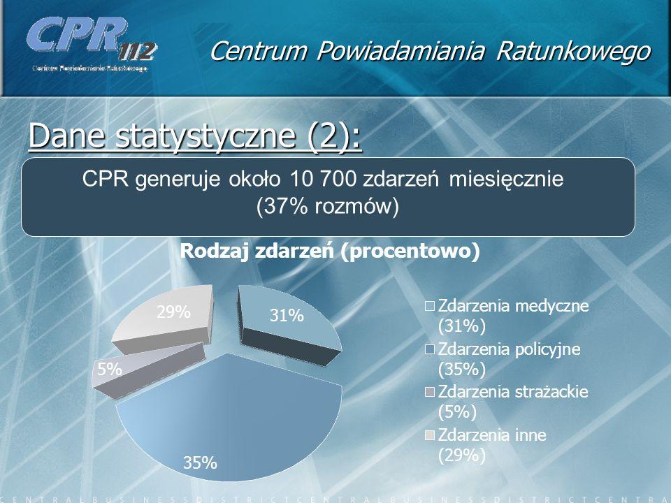 Centrum Powiadamiania Ratunkowego Dane statystyczne (2): CPR generuje około 10 700 zdarzeń miesięcznie (37% rozmów)
