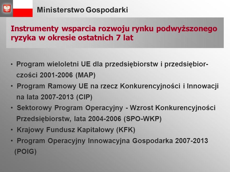 Ministerstwo Gospodarki Instrumenty wsparcia rozwoju rynku podwyższonego ryzyka w okresie ostatnich 7 lat Program wieloletni UE dla przedsiębiorstw i przedsiębior- czości 2001-2006 (MAP) Program Ramowy UE na rzecz Konkurencyjności i Innowacji na lata 2007-2013 (CIP) Sektorowy Program Operacyjny - Wzrost Konkurencyjności Przedsiębiorstw, lata 2004-2006 (SPO-WKP) Krajowy Fundusz Kapitałowy (KFK) Program Operacyjny Innowacyjna Gospodarka 2007-2013 (POIG)