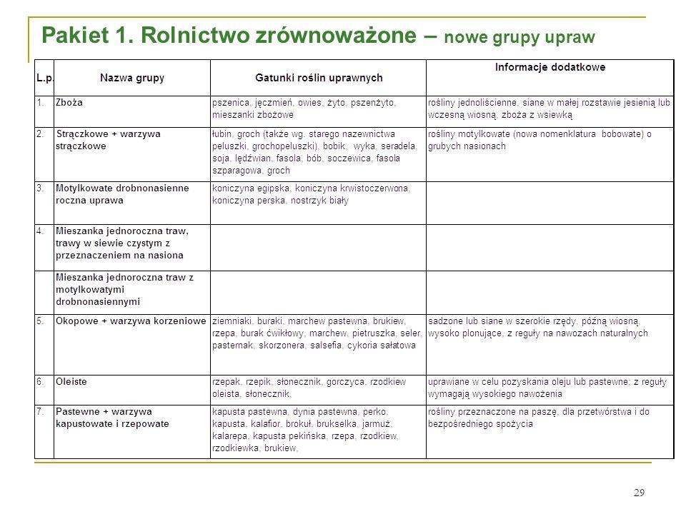 29 Pakiet 1. Rolnictwo zrównoważone – nowe grupy upraw
