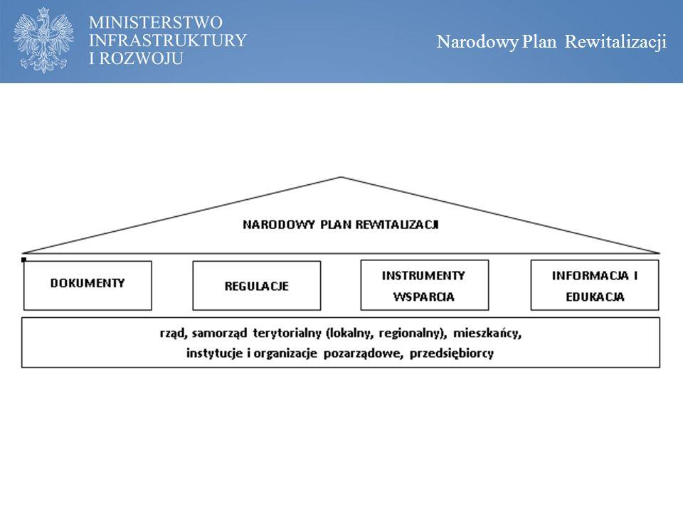  TREŚĆ ROZDZIAŁU STR. 88-96 Narodowy Plan Rewitalizacji