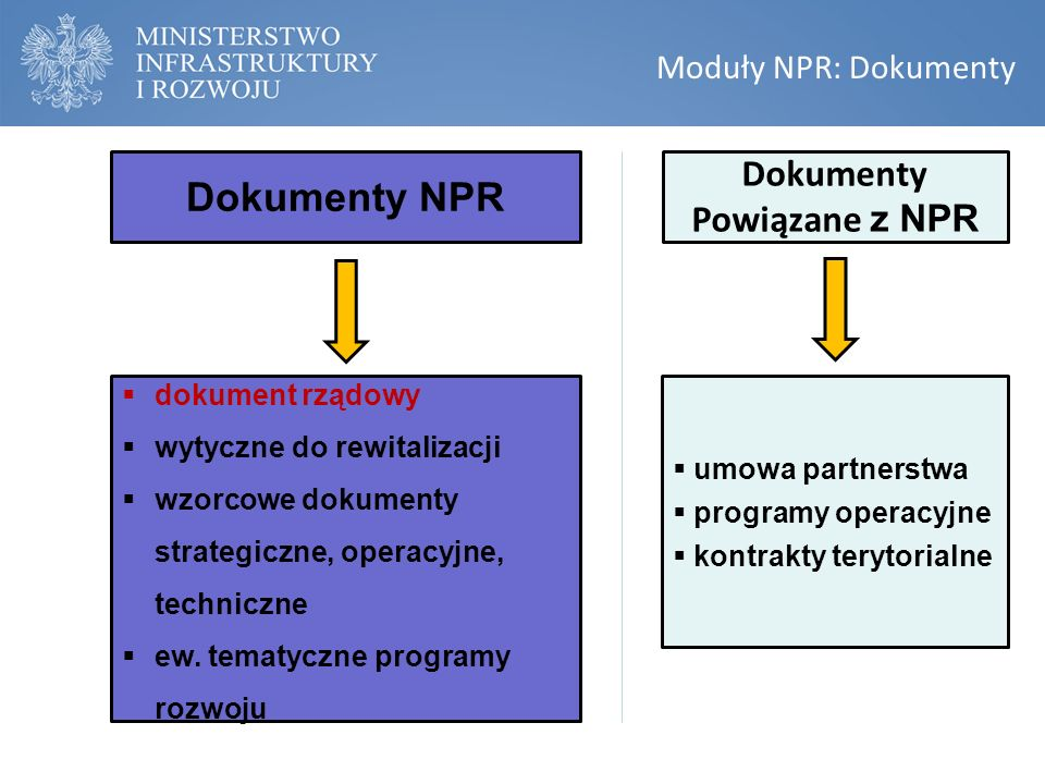 Moduły NPR: Dokumenty Dokumenty NPR  dokument rządowy  wytyczne do rewitalizacji  wzorcowe dokumenty strategiczne, operacyjne, techniczne  ew.