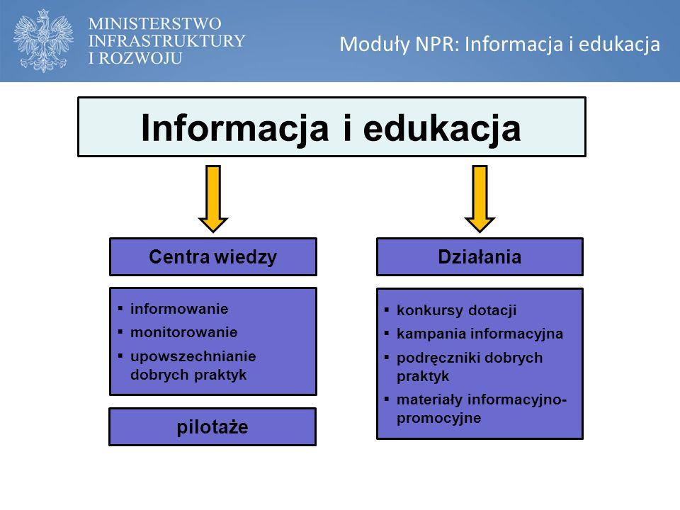 Moduły NPR: Informacja i edukacja Informacja i edukacja  informowanie  monitorowanie  upowszechnianie dobrych praktyk Centra wiedzyDziałania  konkursy dotacji  kampania informacyjna  podręczniki dobrych praktyk  materiały informacyjno- promocyjne pilotaże