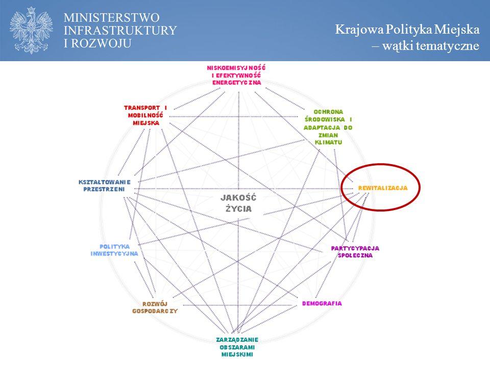 Krajowa Polityka Miejska – wątki tematyczne