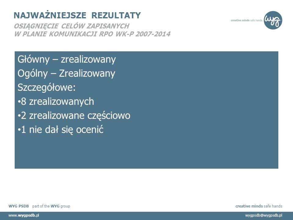 WYG PSDB part of the WYG group creative minds safe hands www.wygpsdb.plwygpsdb@wygpsdb.pl NAJWAŻNIEJSZE REZULTATY OSIĄGNIĘCIE CELÓW ZAPISANYCH W PLANIE KOMUNIKACJI RPO WK-P 2007-2014 Główny – zrealizowany Ogólny – Zrealizowany Szczegółowe: 8 zrealizowanych 2 zrealizowane częściowo 1 nie dał się ocenić