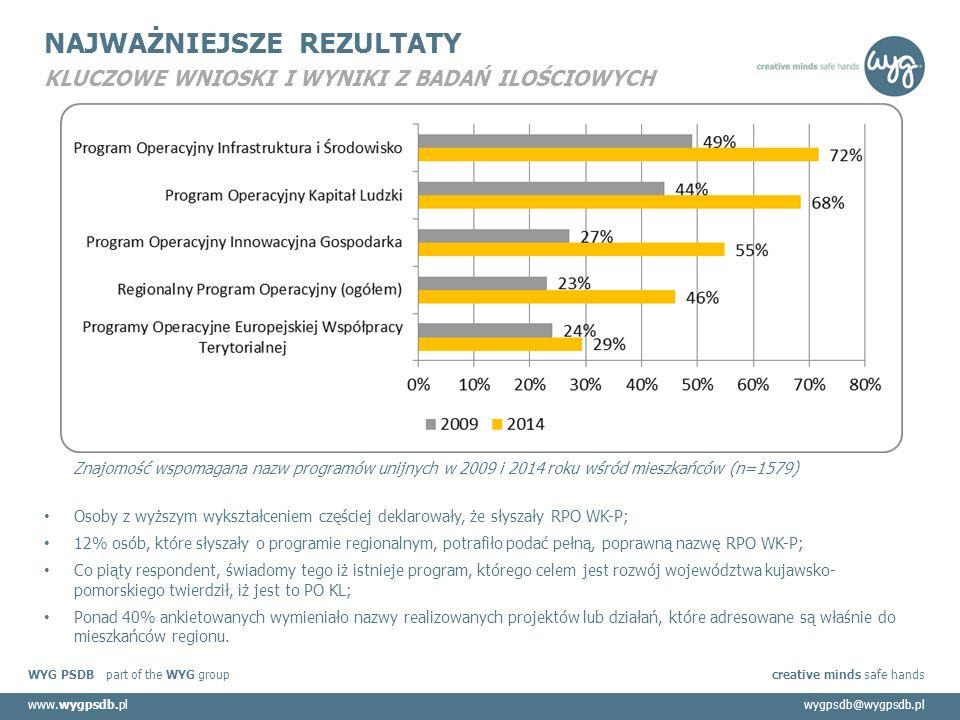 WYG PSDB part of the WYG group creative minds safe hands www.wygpsdb.plwygpsdb@wygpsdb.pl NAJWAŻNIEJSZE REZULTATY KLUCZOWE WNIOSKI I WYNIKI Z BADAŃ ILOŚCIOWYCH Osoby z wyższym wykształceniem częściej deklarowały, że słyszały RPO WK-P; 12% osób, które słyszały o programie regionalnym, potrafiło podać pełną, poprawną nazwę RPO WK-P; Co piąty respondent, świadomy tego iż istnieje program, którego celem jest rozwój województwa kujawsko- pomorskiego twierdził, iż jest to PO KL; Ponad 40% ankietowanych wymieniało nazwy realizowanych projektów lub działań, które adresowane są właśnie do mieszkańców regionu.