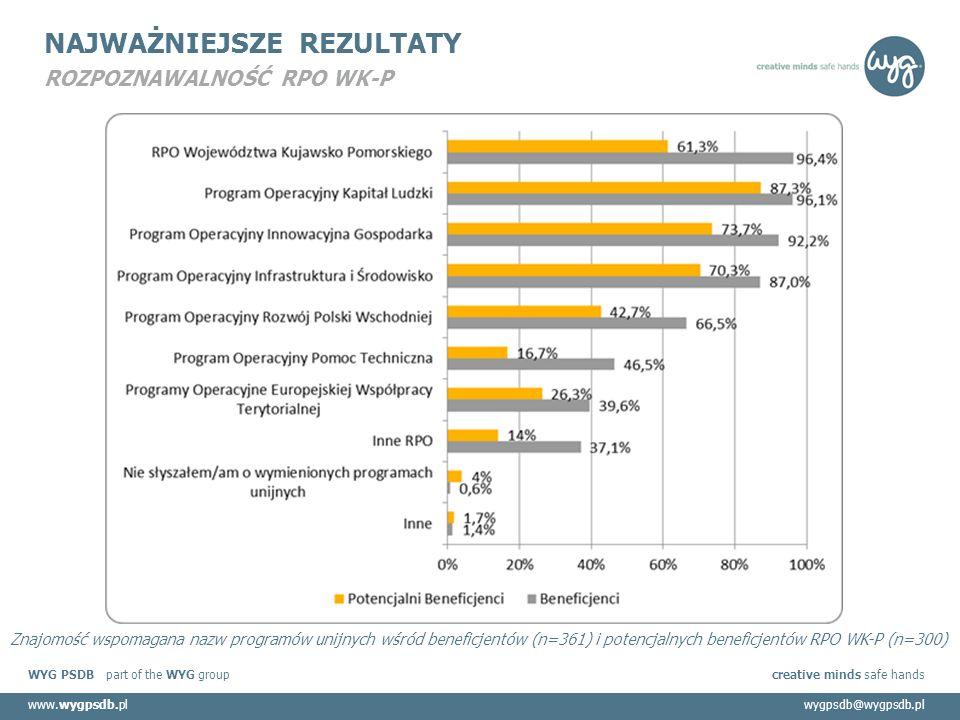 WYG PSDB part of the WYG group creative minds safe hands www.wygpsdb.plwygpsdb@wygpsdb.pl NAJWAŻNIEJSZE REZULTATY ROZPOZNAWALNOŚĆ RPO WK-P Znajomość wspomagana nazw programów unijnych wśród beneficjentów (n=361) i potencjalnych beneficjentów RPO WK-P (n=300)