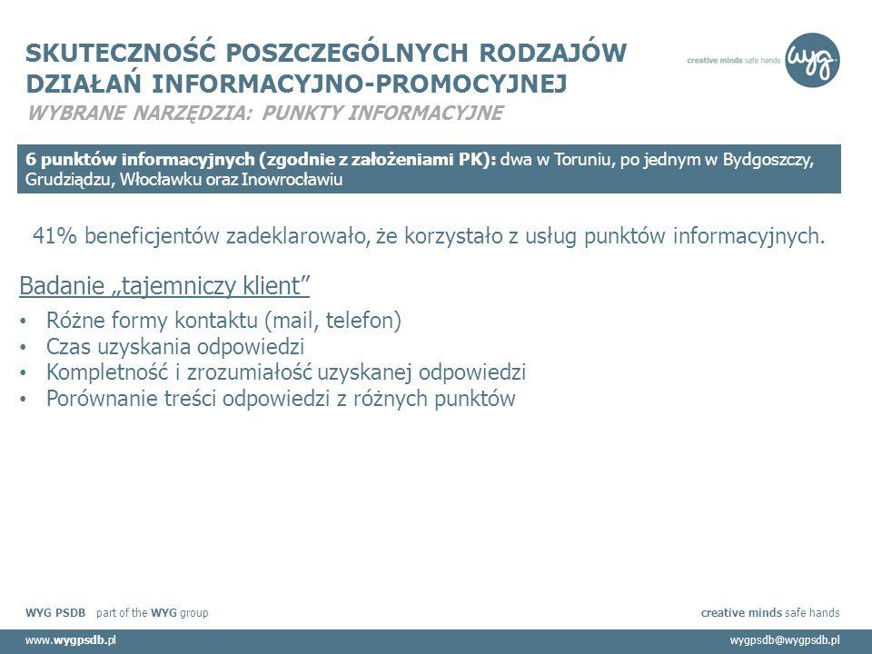 WYG PSDB part of the WYG group creative minds safe hands www.wygpsdb.plwygpsdb@wygpsdb.pl SKUTECZNOŚĆ POSZCZEGÓLNYCH RODZAJÓW DZIAŁAŃ INFORMACYJNO-PROMOCYJNEJ WYBRANE NARZĘDZIA: PUNKTY INFORMACYJNE 6 punktów informacyjnych (zgodnie z założeniami PK): dwa w Toruniu, po jednym w Bydgoszczy, Grudziądzu, Włocławku oraz Inowrocławiu 41% beneficjentów zadeklarowało, że korzystało z usług punktów informacyjnych.