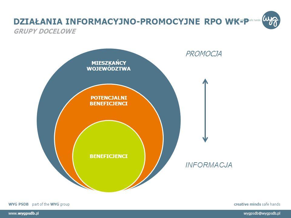 WYG PSDB part of the WYG group creative minds safe hands www.wygpsdb.plwygpsdb@wygpsdb.pl DZIAŁANIA INFORMACYJNO-PROMOCYJNE RPO WK-P GRUPY DOCELOWE MIESZKAŃCY WOJEWÓDZTWA POTENCJALNI BENEFICJENCI BENEFICJENCI PROMOCJA INFORMACJA