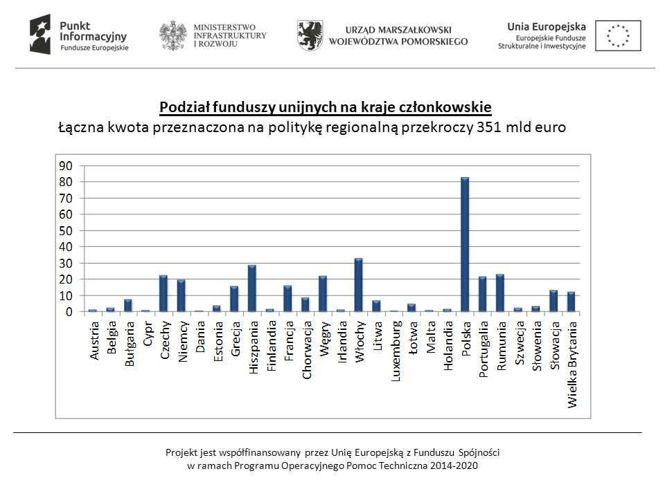 Podział funduszy unijnych na kraje członkowskie Łączna kwota przeznaczona na politykę regionalną przekroczy 351 mld euro