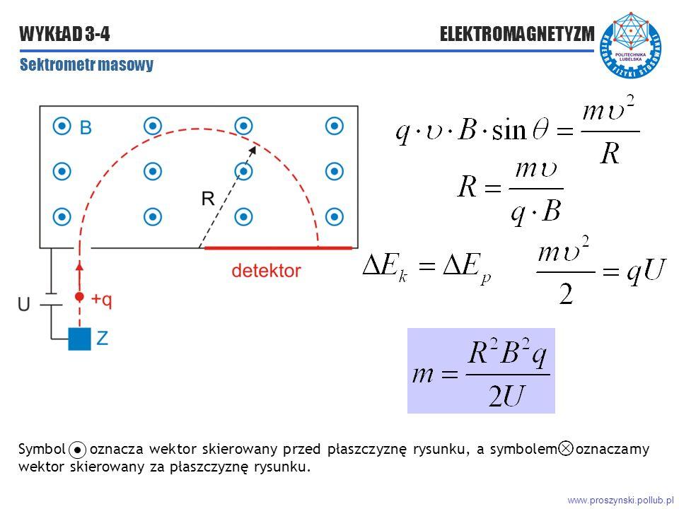 www.proszynski.pollub.pl WYKŁAD 3-4 ELEKTROMAGNETYZM Sektrometr masowy Symbol oznacza wektor skierowany przed płaszczyznę rysunku, a symbolem oznaczamy wektor skierowany za płaszczyznę rysunku.