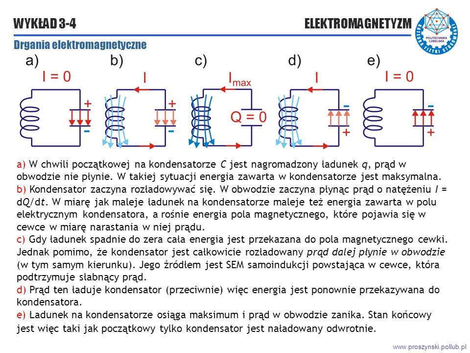 www.proszynski.pollub.pl WYKŁAD 3-4 ELEKTROMAGNETYZM a) W chwili początkowej na kondensatorze C jest nagromadzony ładunek q, prąd w obwodzie nie płynie.