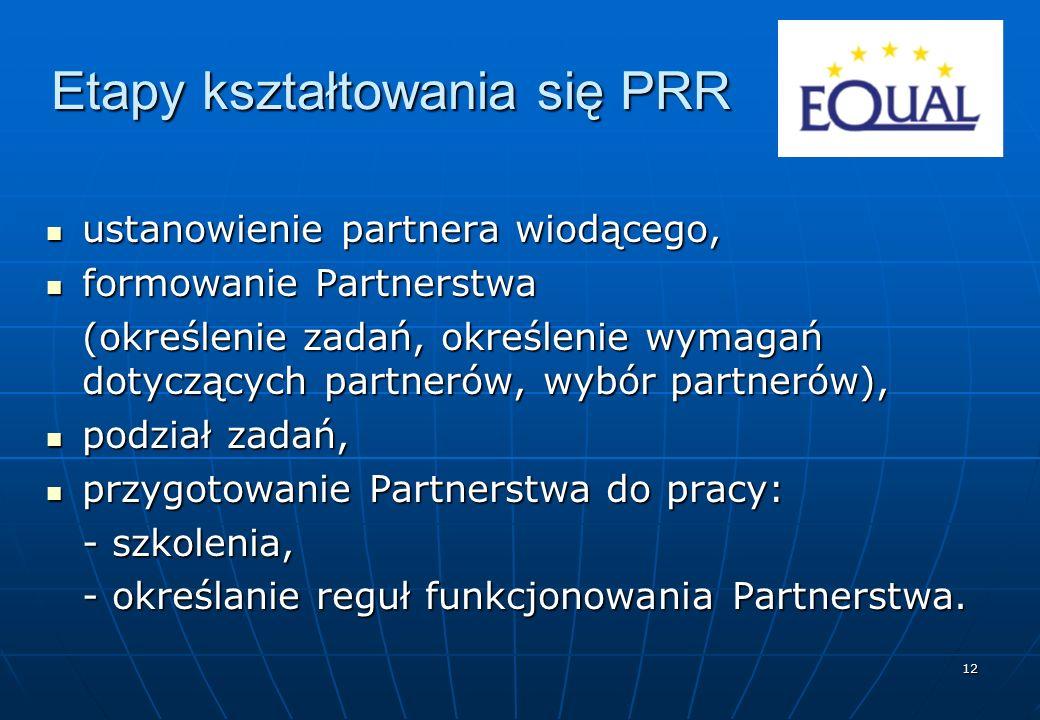 12 Etapy kształtowania się PRR ustanowienie partnera wiodącego, ustanowienie partnera wiodącego, formowanie Partnerstwa formowanie Partnerstwa (określenie zadań, określenie wymagań dotyczących partnerów, wybór partnerów), podział zadań, podział zadań, przygotowanie Partnerstwa do pracy: przygotowanie Partnerstwa do pracy: - szkolenia, - określanie reguł funkcjonowania Partnerstwa.