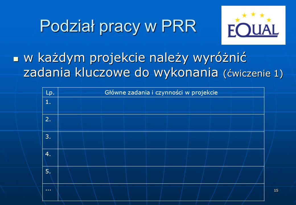 15 Podział pracy w PRR w każdym projekcie należy wyróżnić zadania kluczowe do wykonania (ćwiczenie 1) w każdym projekcie należy wyróżnić zadania klucz