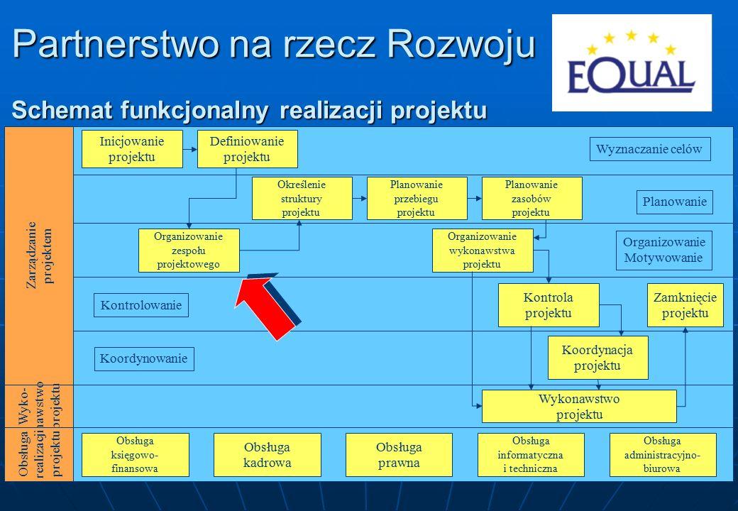 3 Zarządzanie projektem Wyko- nawstwo projektu Obsługa realizacji projektu Obsługa księgowo- finansowa Obsługa kadrowa Obsługa prawna Obsługa informatyczna i techniczna Obsługa administracyjno- biurowa Wykonawstwo projektu Koordynacja projektu Kontrola projektu Zamknięcie projektu Organizowanie zespołu projektowego Organizowanie wykonawstwa projektu Określenie struktury projektu Planowanie przebiegu projektu Planowanie zasobów projektu Inicjowanie projektu Definiowanie projektu Wyznaczanie celów Planowanie Organizowanie Motywowanie Kontrolowanie Koordynowanie Partnerstwo na rzecz Rozwoju Schemat funkcjonalny realizacji projektu