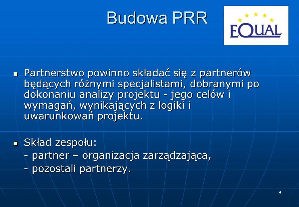 5 Modele PRR Projekt partnerski 1 Projekt partnerski 1 Projekt partnerski 2 Projekt partnerski 2 Projekt partnerski 3 Projekt partnerski 3 Grupa Zarządzająca Grupa Zarządzająca Cel Projekt partnerski 1 Projekt partnerski 1 Projekt partnerski 2 Projekt partnerski 2 Projekt partnerski 3 Projekt partnerski 3 Cel 1) model parasolowy 2) model liniowy Źródło: Informator dla wnioskodawców Equal, MGiP i FFW, Warszawa 2004