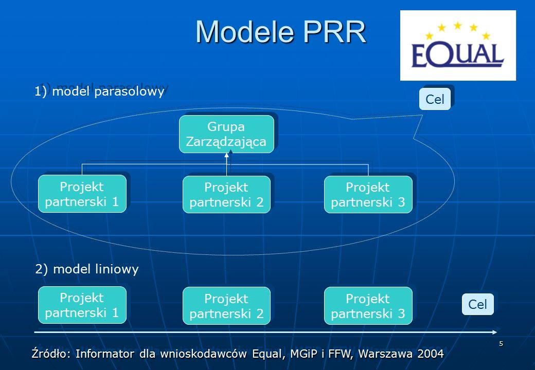 5 Modele PRR Projekt partnerski 1 Projekt partnerski 1 Projekt partnerski 2 Projekt partnerski 2 Projekt partnerski 3 Projekt partnerski 3 Grupa Zarzą