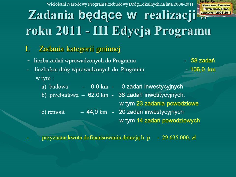 Zadania będące w realizacji w roku 2011 - III Edycja Programu I.Zadania kategorii gminnej - liczba zadań wprowadzonych do Programu - 58 zadań - liczba km dróg wprowadzonych do Programu - 106,0 km w tym : a ) budowa – 0,0 km - 0 zadań inwestycyjnych b ) przebudowa – 62,0 km - 38 zadań inwestycyjnych, w tym 23 zadania powodziowe c ) remont – 44,0 km - 20 zadań inwestycyjnych w tym 14 zadań powodziowych - przyznana kwota dofinansowania dotacją b.