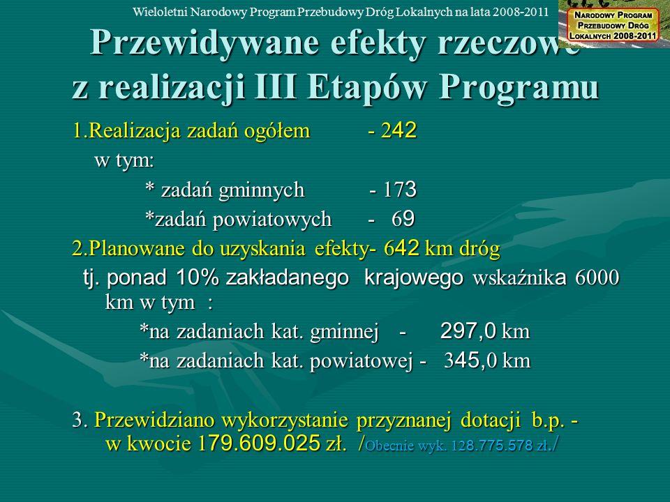 Przewidywane efekty rzeczowe z realizacji III Etapów Programu 1.Realizacja zadań ogółem - 2 42 w tym: w tym: * zadań gminnych - 17 3 * zadań gminnych - 17 3 *zadań powiatowych - 6 9 *zadań powiatowych - 6 9 2.Planowane do uzyskania efekty- 6 42 km dróg tj.