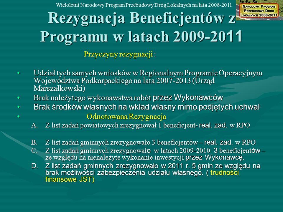 Rezygnacja Beneficjentów z Programu w latach 2009-20 11 Przyczyny rezygnacji : Przyczyny rezygnacji : Udział tych samych wniosków w Regionalnym Programie Operacyjnym Województwa Podkarpackiego na lata 2007-2013 (Urząd Marszałkowski)Udział tych samych wniosków w Regionalnym Programie Operacyjnym Województwa Podkarpackiego na lata 2007-2013 (Urząd Marszałkowski) Brak należytego wykonawstwa robót przez WykonawcówBrak należytego wykonawstwa robót przez Wykonawców Brak środków własnych na wkład własny mimo podjętych uchwałBrak środków własnych na wkład własny mimo podjętych uchwał Odnotowana Rezygnacja Odnotowana Rezygnacja A.Z list zadań powiatowych zrezygnował 1 beneficjent- real.