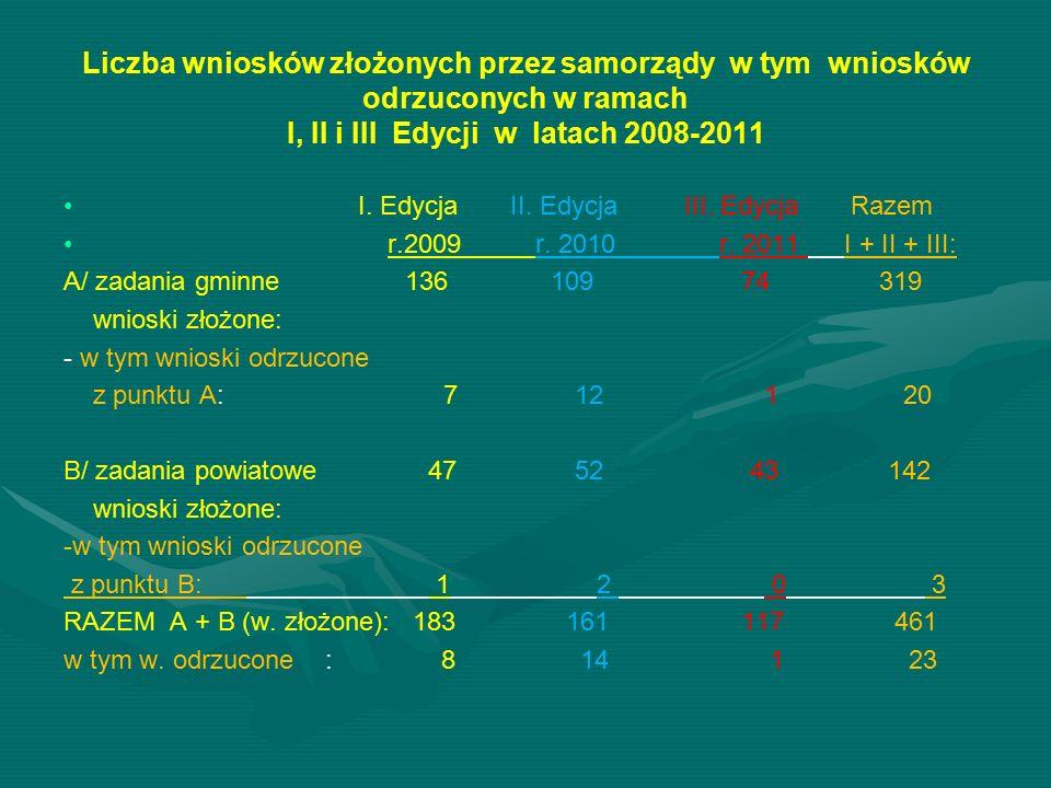 Liczba wniosków złożonych przez samorządy w tym wniosków odrzuconych w ramach I, II i III Edycji w latach 2008-2011 I. Edycja II. Edycja III. Edycja R