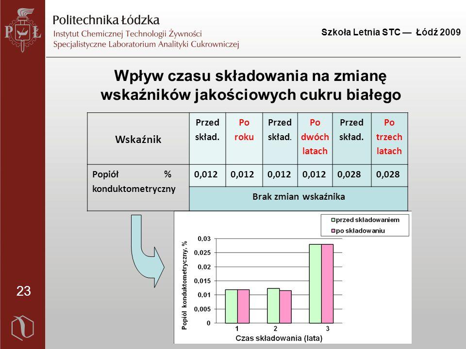 Szkoła Letnia STC — Łódź 2009 23 Wpływ czasu składowania na zmianę wskaźników jakościowych cukru białego Wskaźnik Przed skład.