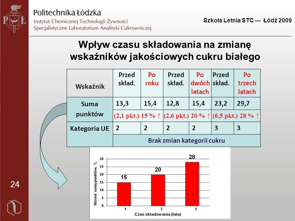 Szkoła Letnia STC — Łódź 2009 24 Wpływ czasu składowania na zmianę wskaźników jakościowych cukru białego Wskaźnik Przed skład.