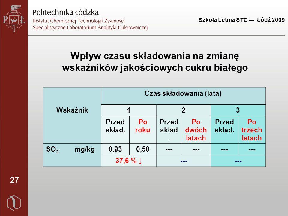 Szkoła Letnia STC — Łódź 2009 27 Wskaźnik Czas składowania (lata) 123 Przed skład.