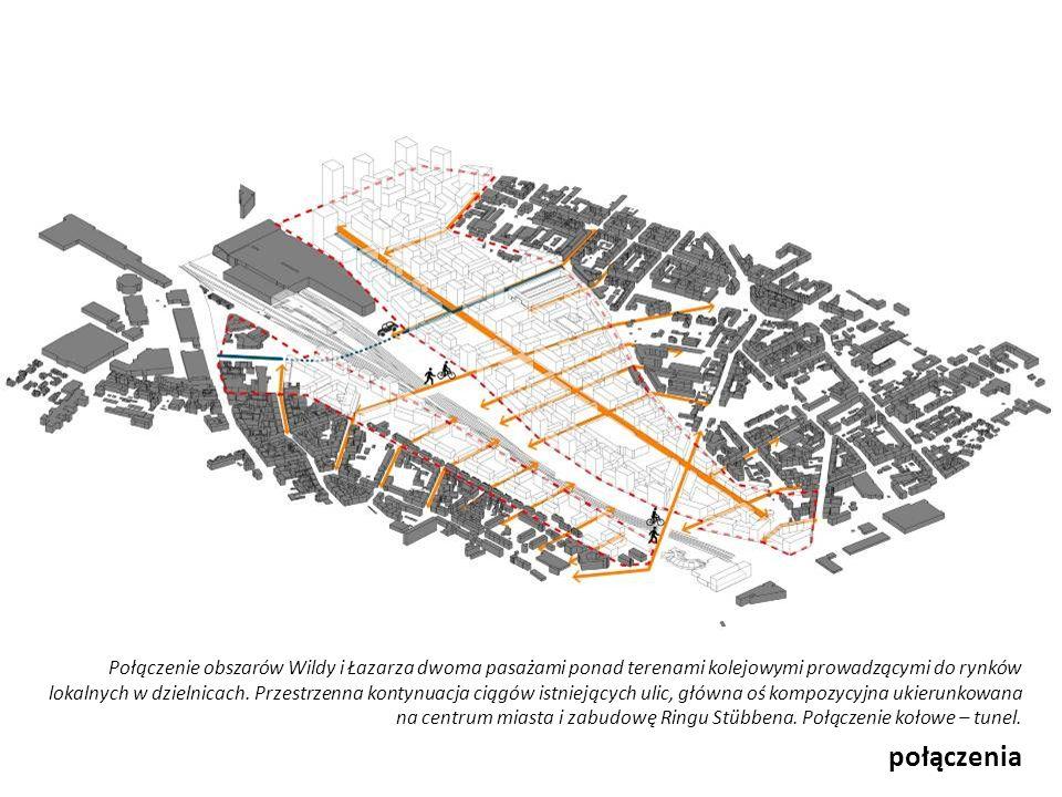połączenia Połączenie obszarów Wildy i Łazarza dwoma pasażami ponad terenami kolejowymi prowadzącymi do rynków lokalnych w dzielnicach. Przestrzenna k