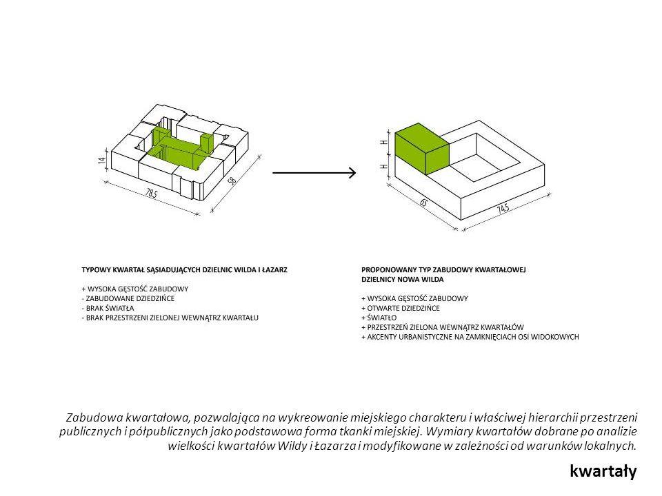kwartały Zabudowa kwartałowa, pozwalająca na wykreowanie miejskiego charakteru i właściwej hierarchii przestrzeni publicznych i półpublicznych jako po