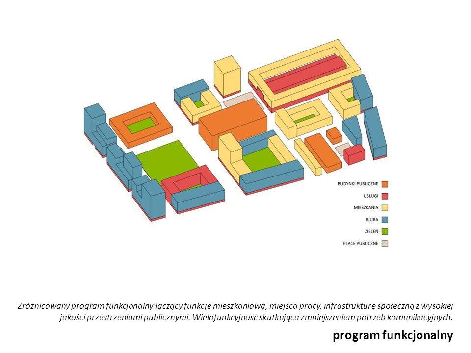 program funkcjonalny Zróżnicowany program funkcjonalny łączący funkcję mieszkaniową, miejsca pracy, infrastrukturę społeczną z wysokiej jakości przest