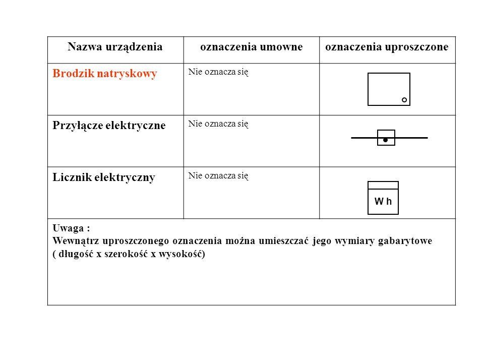 Nazwa urządzeniaoznaczenia umowneoznaczenia uproszczone Brodzik natryskowy Nie oznacza się Przyłącze elektryczne Nie oznacza się Licznik elektryczny N