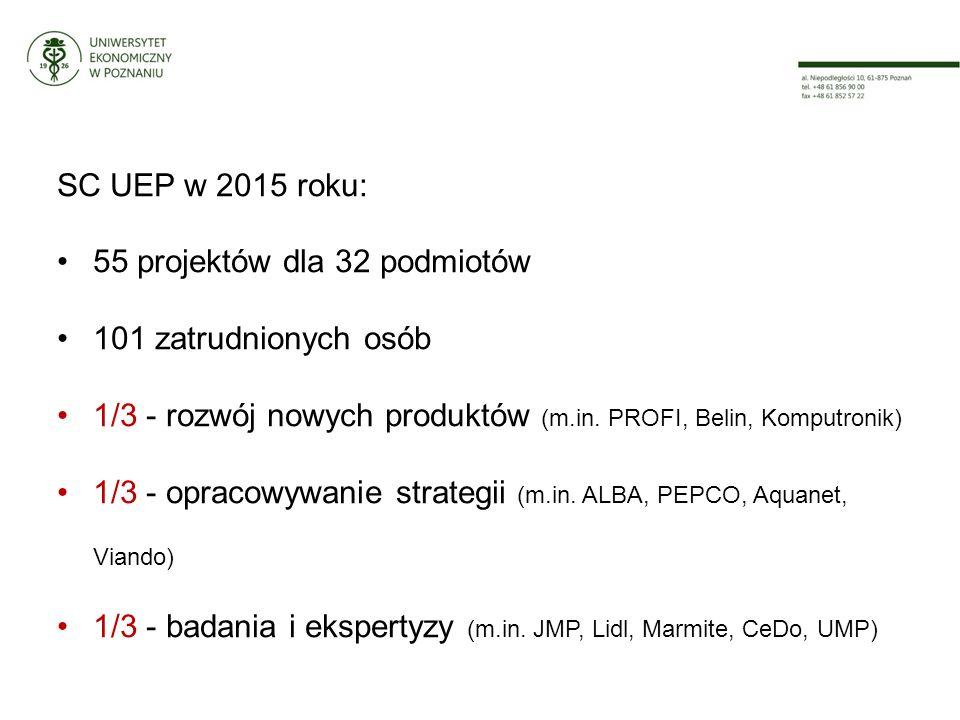 SC UEP w 2015 roku: 55 projektów dla 32 podmiotów 101 zatrudnionych osób 1/3 - rozwój nowych produktów (m.in.
