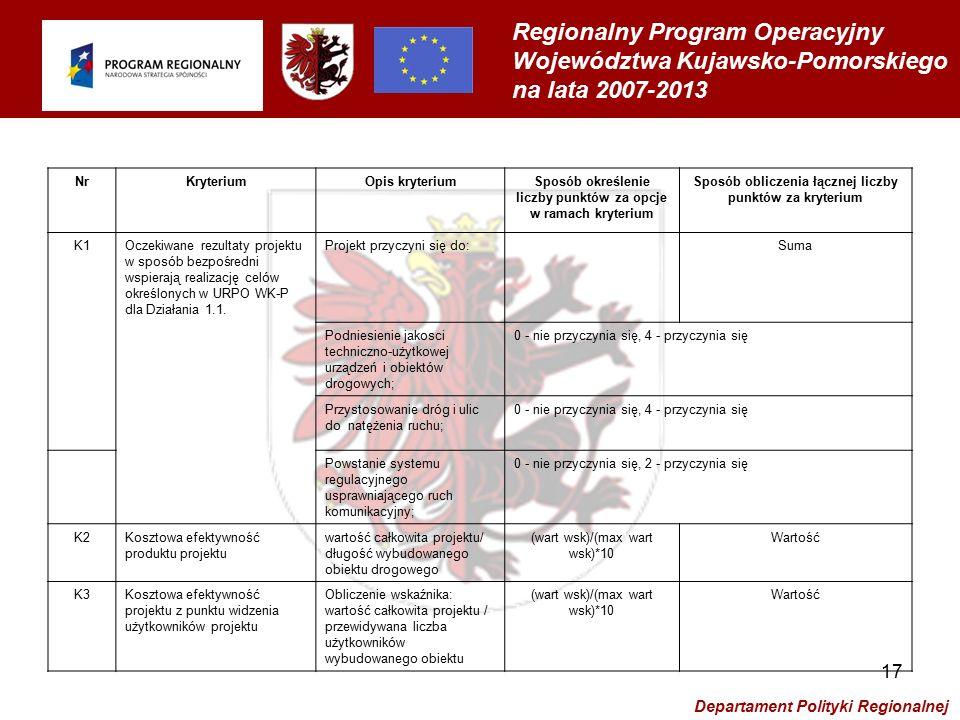 Regionalny Program Operacyjny Województwa Kujawsko-Pomorskiego na lata 2007-2013 Departament Polityki Regionalnej 17 NrKryteriumOpis kryteriumSposób określenie liczby punktów za opcje w ramach kryterium Sposób obliczenia łącznej liczby punktów za kryterium K1Oczekiwane rezultaty projektu w sposób bezpośredni wspierają realizację celów określonych w URPO WK-P dla Działania 1.1.
