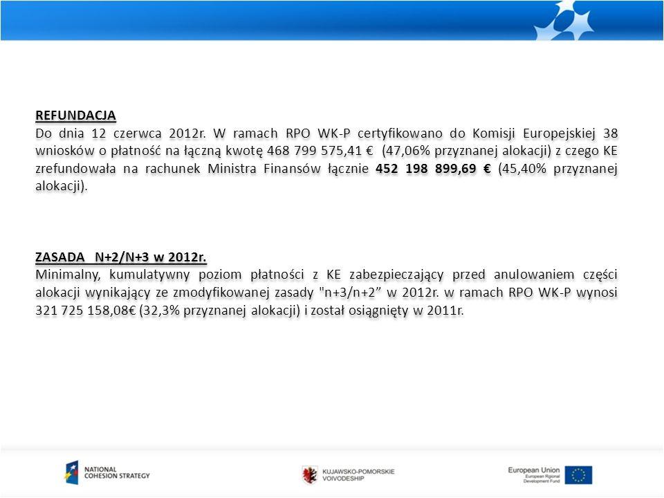 REFUNDACJA Do dnia 12 czerwca 2012r. W ramach RPO WK-P certyfikowano do Komisji Europejskiej 38 wniosków o płatność na łączną kwotę 468 799 575,41 € (