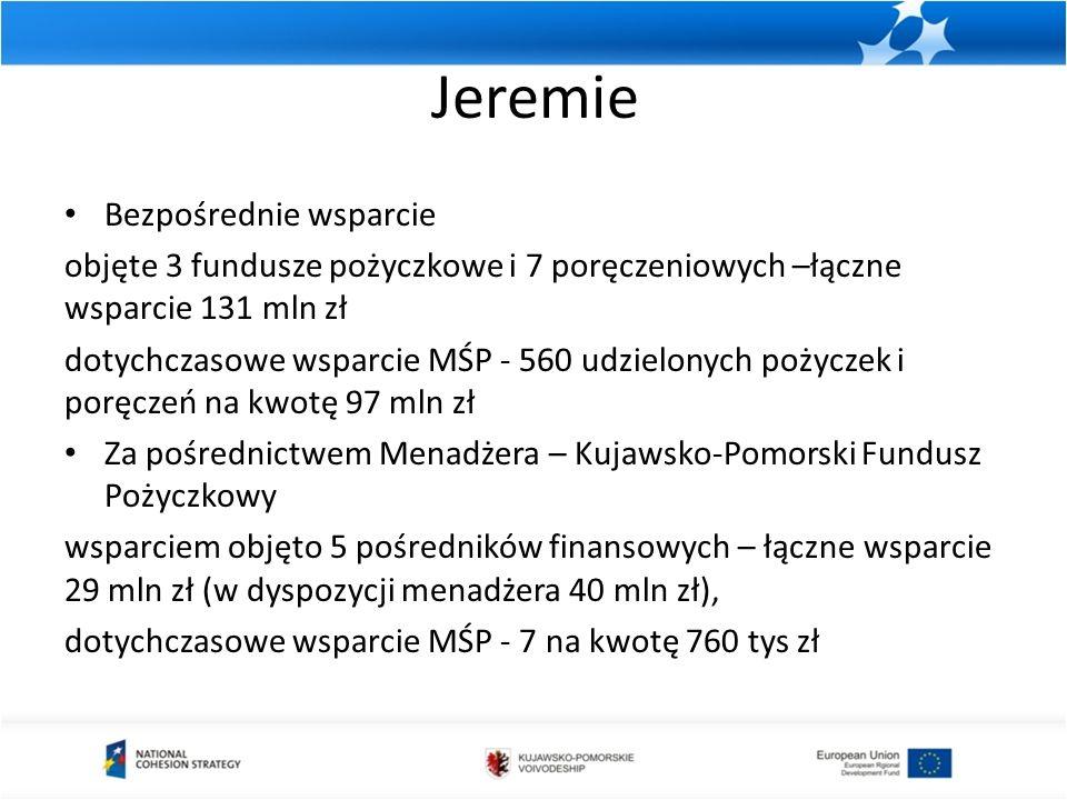 Jeremie Bezpośrednie wsparcie objęte 3 fundusze pożyczkowe i 7 poręczeniowych –łączne wsparcie 131 mln zł dotychczasowe wsparcie MŚP - 560 udzielonych pożyczek i poręczeń na kwotę 97 mln zł Za pośrednictwem Menadżera – Kujawsko-Pomorski Fundusz Pożyczkowy wsparciem objęto 5 pośredników finansowych – łączne wsparcie 29 mln zł (w dyspozycji menadżera 40 mln zł), dotychczasowe wsparcie MŚP - 7 na kwotę 760 tys zł