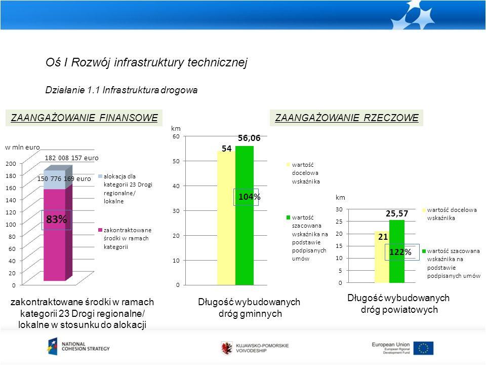 Oś I Rozwój infrastruktury technicznej Działanie 1.1 Infrastruktura drogowa zakontraktowane środki w ramach kategorii 23 Drogi regionalne/ lokalne w stosunku do alokacji ZAANGAŻOWANIE FINANSOWEZAANGAŻOWANIE RZECZOWE Długość wybudowanych dróg gminnych Długość wybudowanych dróg powiatowych km 122%