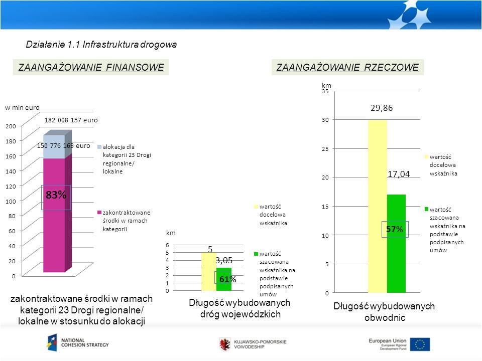 Działanie 1.1 Infrastruktura drogowa zakontraktowane środki w ramach kategorii 23 Drogi regionalne/ lokalne w stosunku do alokacji ZAANGAŻOWANIE FINAN