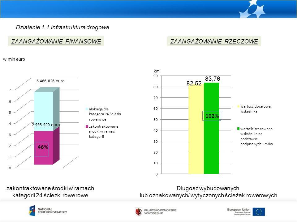 Działanie 1.1 Infrastruktura drogowa zakontraktowane środki w ramach kategorii 24 ścieżki rowerowe ZAANGAŻOWANIE FINANSOWEZAANGAŻOWANIE RZECZOWE Długość wybudowanych lub oznakowanych/ wytyczonych ścieżek rowerowych km w mln euro 82,52 83,76