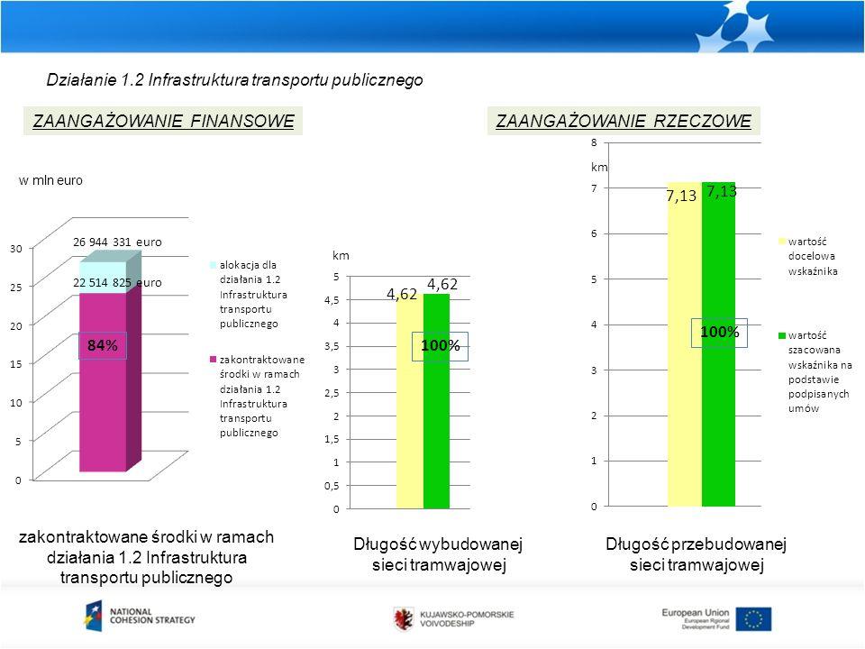 Działanie 1.2 Infrastruktura transportu publicznego zakontraktowane środki w ramach działania 1.2 Infrastruktura transportu publicznego ZAANGAŻOWANIE FINANSOWEZAANGAŻOWANIE RZECZOWE Długość przebudowanej sieci tramwajowej km w mln euro 4,62 Długość wybudowanej sieci tramwajowej 100%