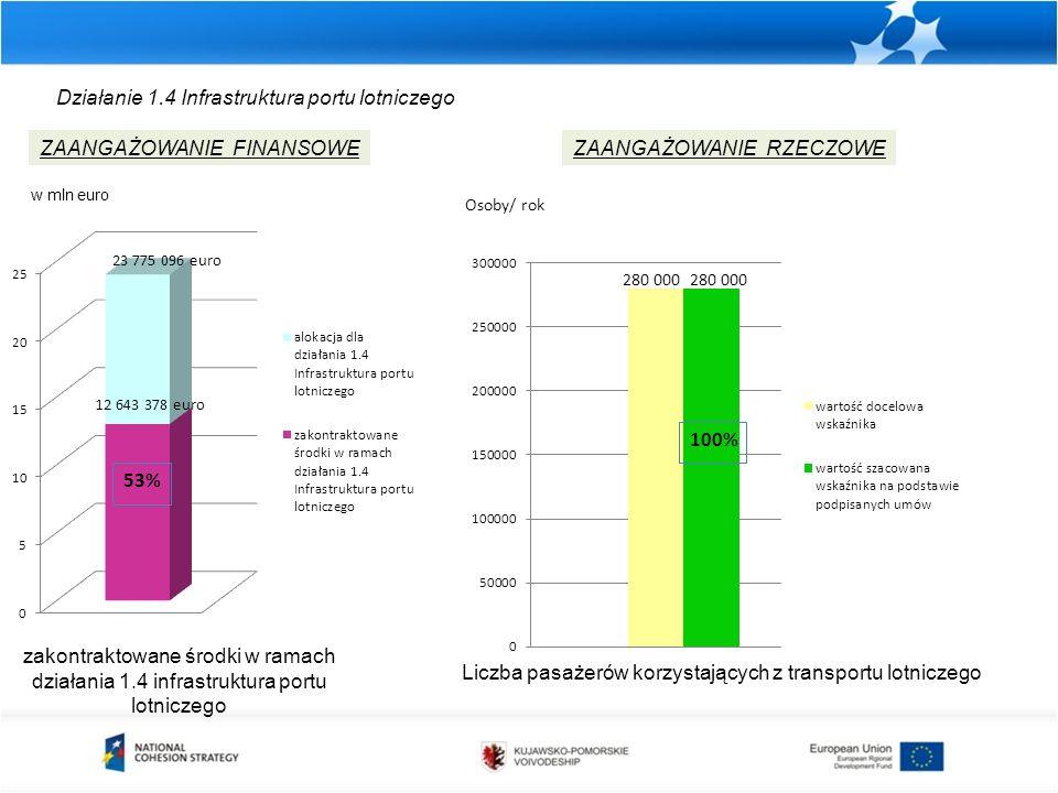 Działanie 1.4 Infrastruktura portu lotniczego zakontraktowane środki w ramach działania 1.4 infrastruktura portu lotniczego ZAANGAŻOWANIE FINANSOWEZAANGAŻOWANIE RZECZOWE Liczba pasażerów korzystających z transportu lotniczego w mln euro Osoby/ rok 280 000
