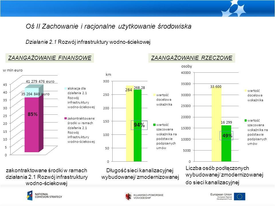 Oś II Zachowanie i racjonalne użytkowanie środowiska Działanie 2.1 Rozwój infrastruktury wodno-ściekowej zakontraktowane środki w ramach działania 2.1 Rozwój infrastruktury wodno-ściekowej ZAANGAŻOWANIE FINANSOWEZAANGAŻOWANIE RZECZOWE Długość sieci kanalizacyjnej wybudowanej/ zmodernizowanej km 94% Liczba osób podłączonych wybudowanej/ zmodernizowanej do sieci kanalizacyjnej osoby